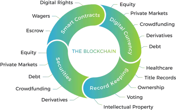 Blockchain Technology uses