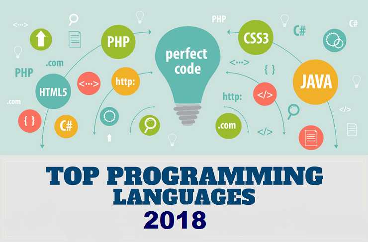 Most Popular Programming Languages of 2018